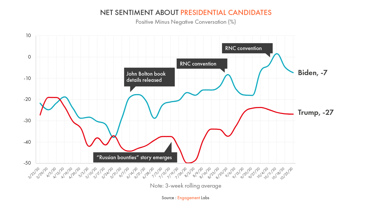 Net Sentiment About Presidential Candidates