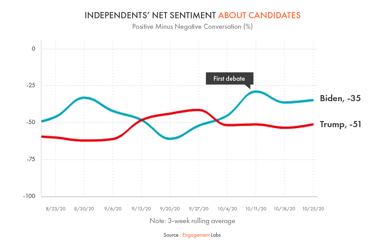 Independents' Net Sentiment About Candidates
