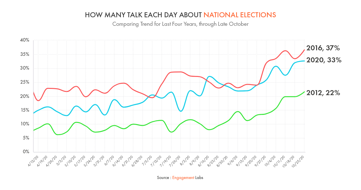 How Many Talk Each Day About National Elections
