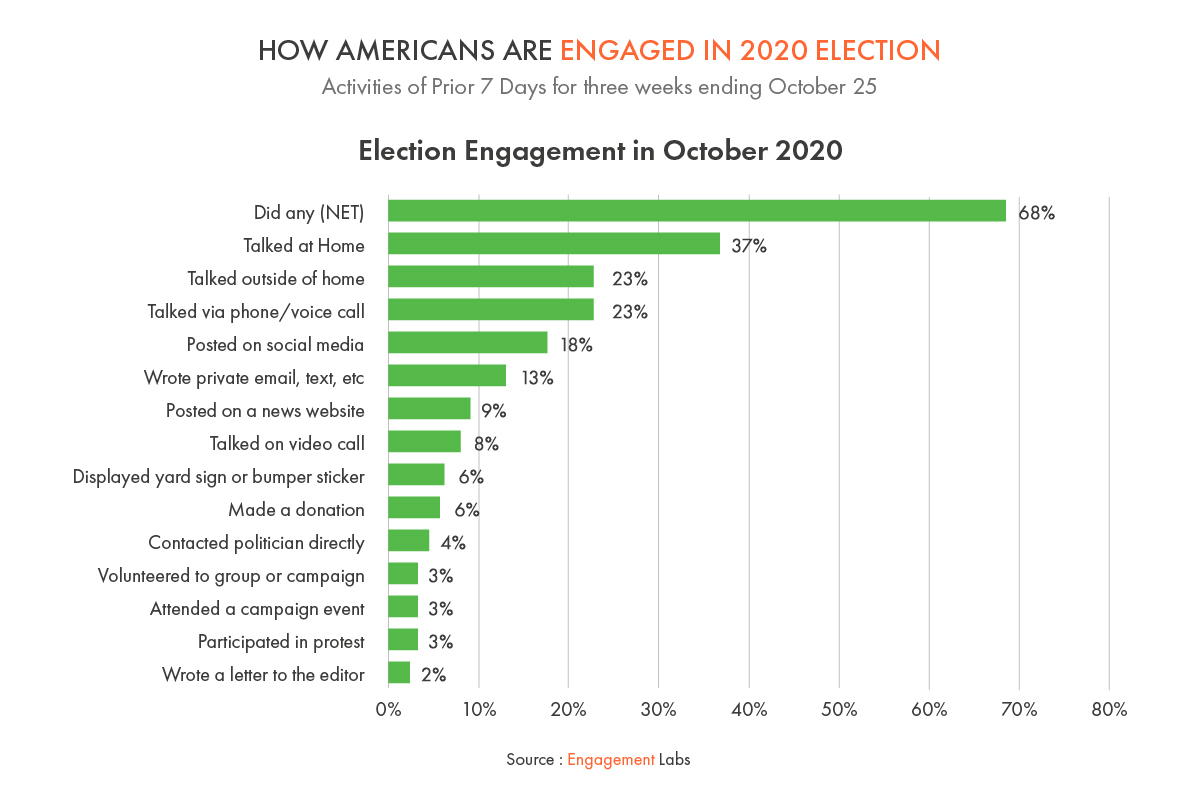How Americans Are Engaged in 2020 Election - Election Engagement in October 2020
