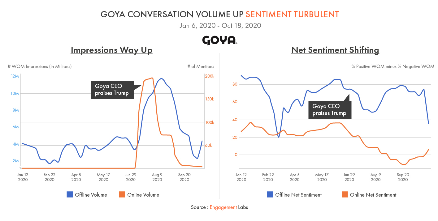 Goya Conversation Volume Up Sentiment Turbulent