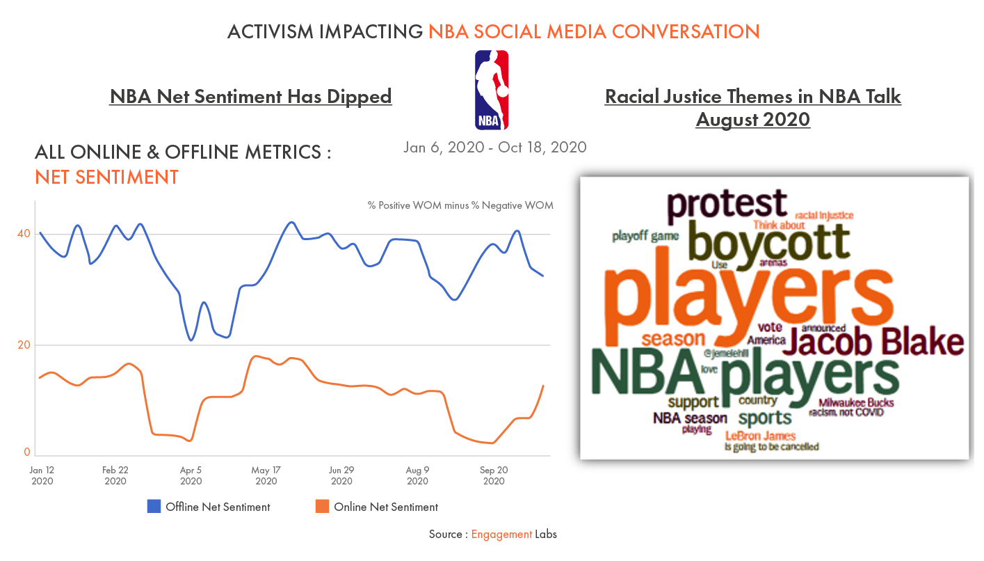 Activism Impacting NBA Social Media Conversation