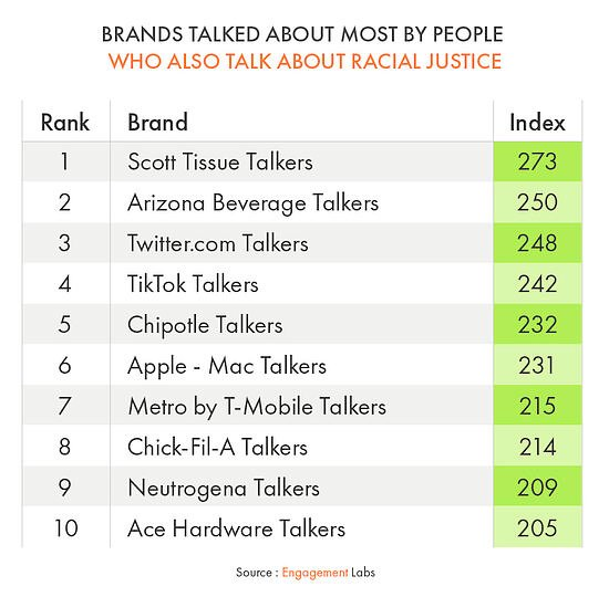 Brands Talked About Most by People Who Also Talk About Racial Justice