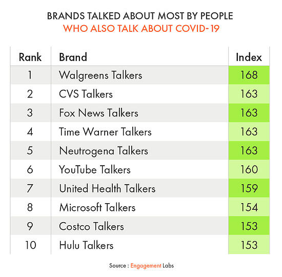 Brands Talked About Most by People Who Also Talk About COVID-19