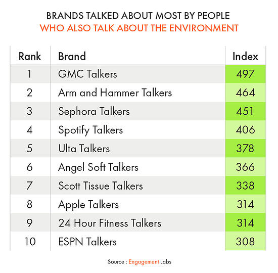 Brands Talked About Most by People Who Also Talk About the Environment
