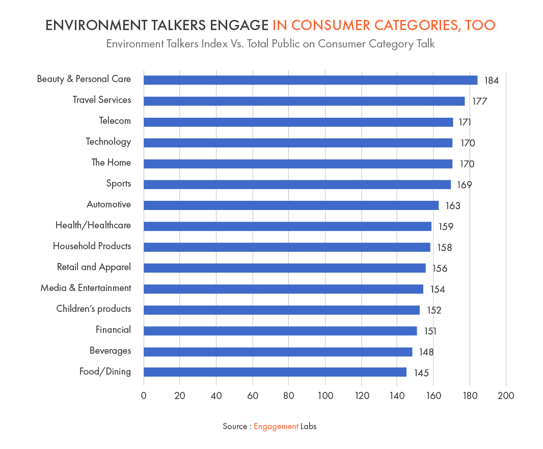 Environment Talkers Engage in Consumer Categories, Too