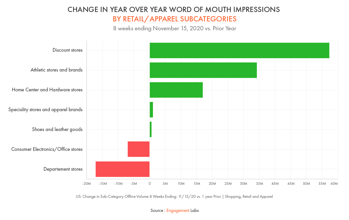 Change in Year Over Year Word of Mouth Impressions by Retail/Apparel Subcategories