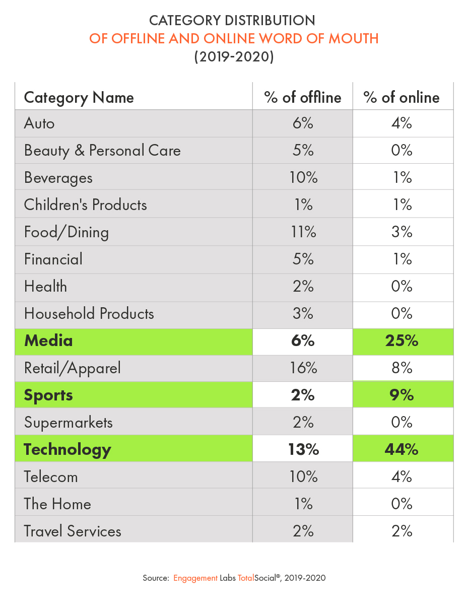 Category Distribution of Offline and Online Word of Mouth (2019-2020) - Engagement Labs