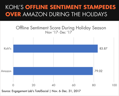 Kohl's Offline Sentiment Stampedes Over Amazon During the Holidays