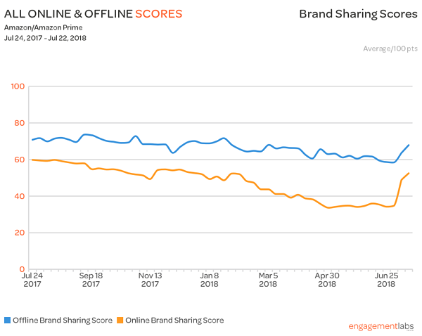Amazon Brand Sharing Trend- Prime Week