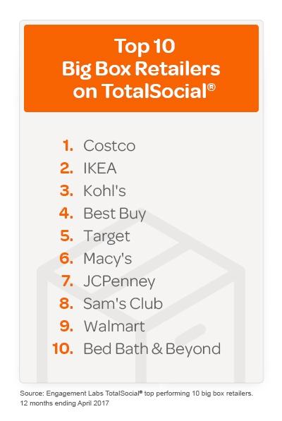 Big Box Retailers.jpeg