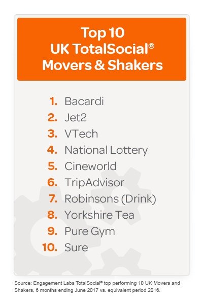 Top TotalSocial UK Movers and Shakers FINAL.jpg