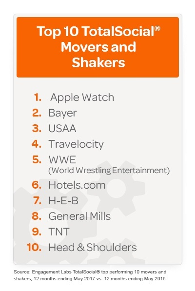 2017 Top TotalSocial Movers and Shakers