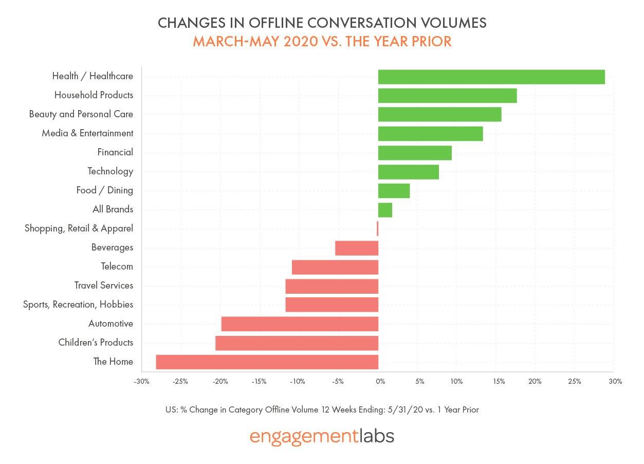 Changes in Offline Conversation Volumes - Engagement Labs