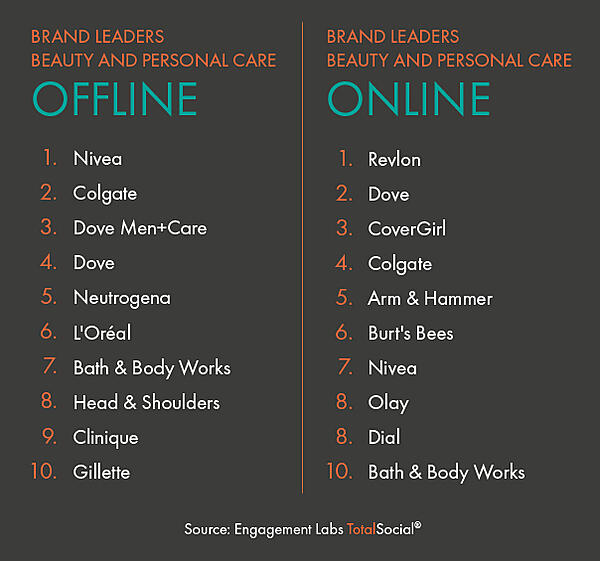 020-07 EL02 BRAND LEADERS OFF-ON_Beauty and personal care