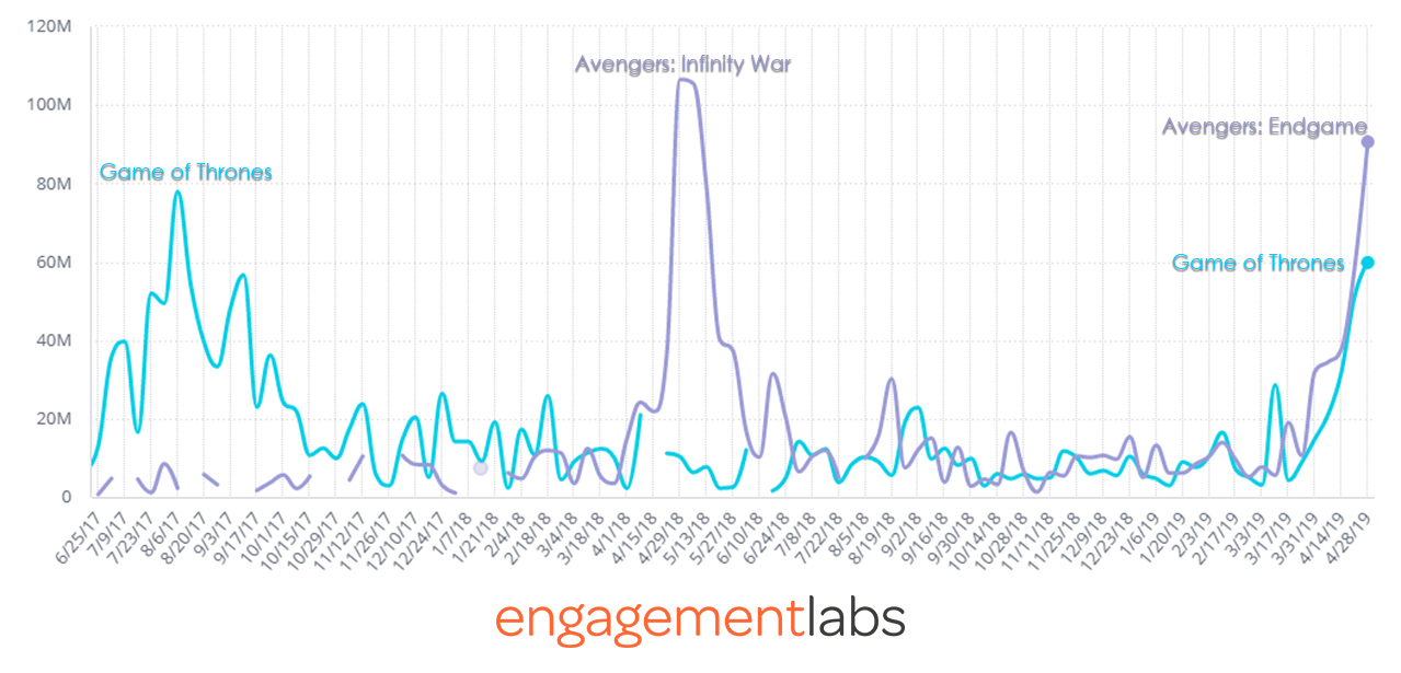 Conversation Trends for Avengers Game of Thrones-1