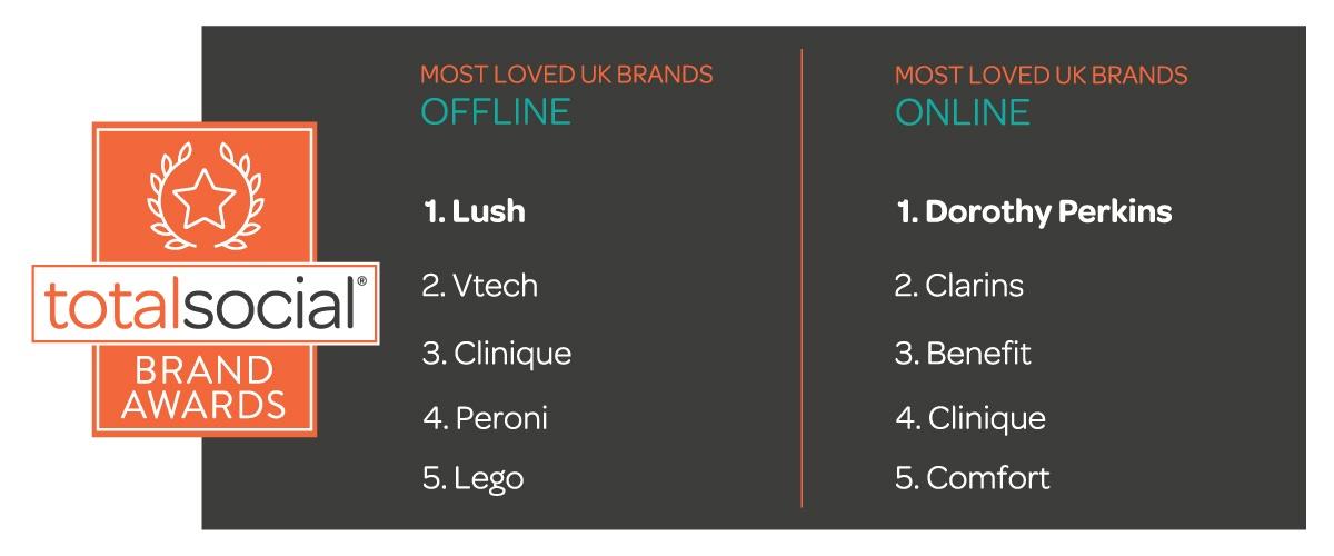 Elabs Chart - Loved UK Brands (002).jpg
