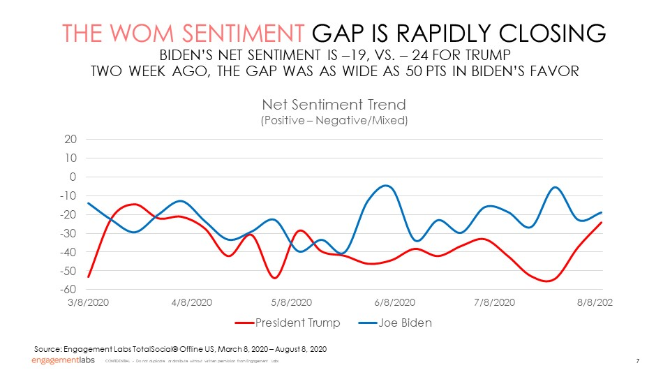THE WOM SENTIMENT GAP IS RAPIDLY CLOSING
