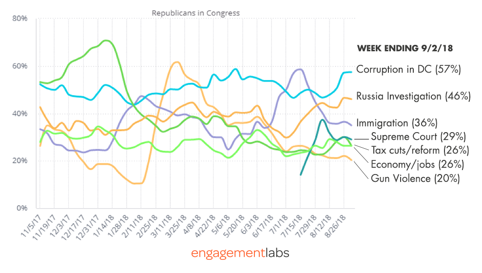 Leading Topics of Negative and Mixed Conversations about Republicans (Selected topics)