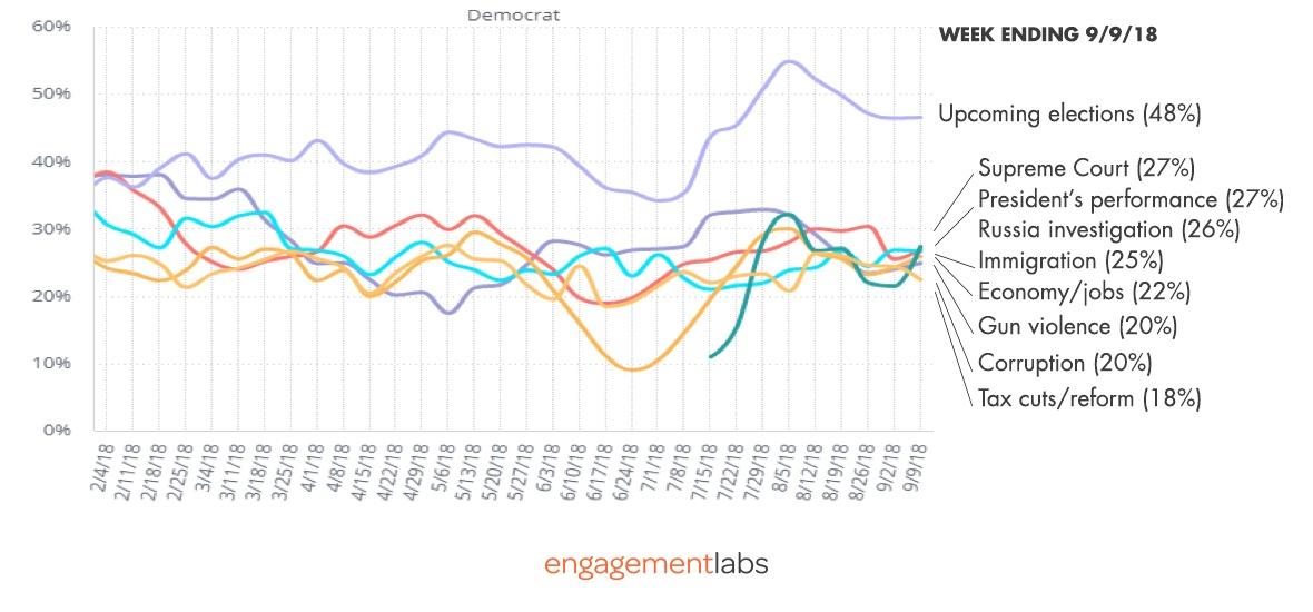 Topics of Positive Conversations Democrats Have about Democrats (Selected topics)