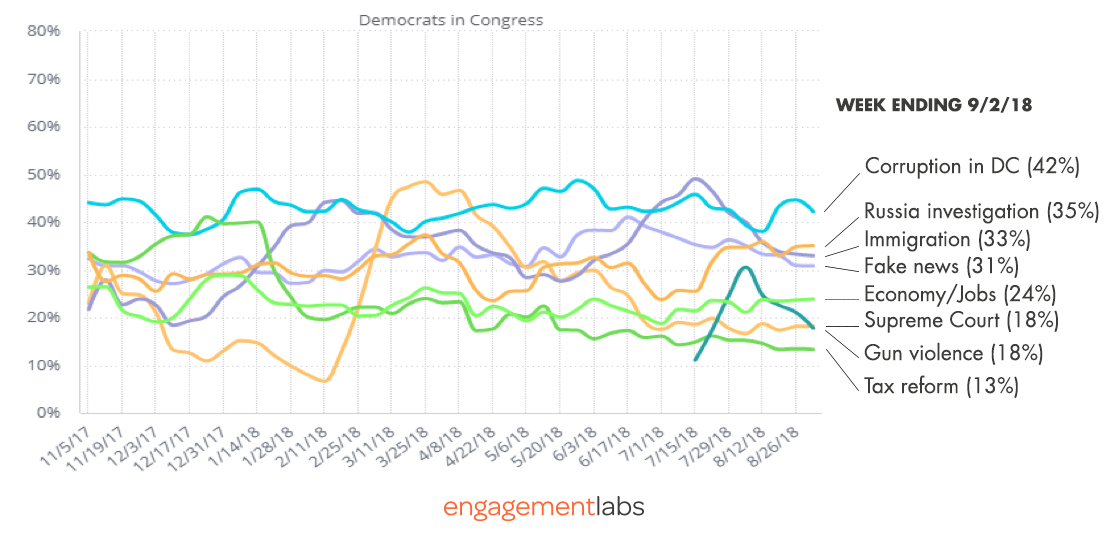 Leading Topics of Negative and Mixed Conversations about Democrats (Selected topics)