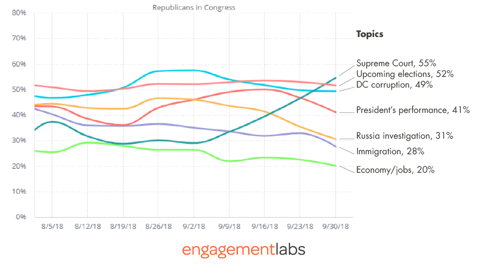 Supreme Court Topic Drives the Most Negative Conversations about Republicans in Congress
