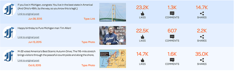 Engagement Labs   Detroit Free Press Social Score Example