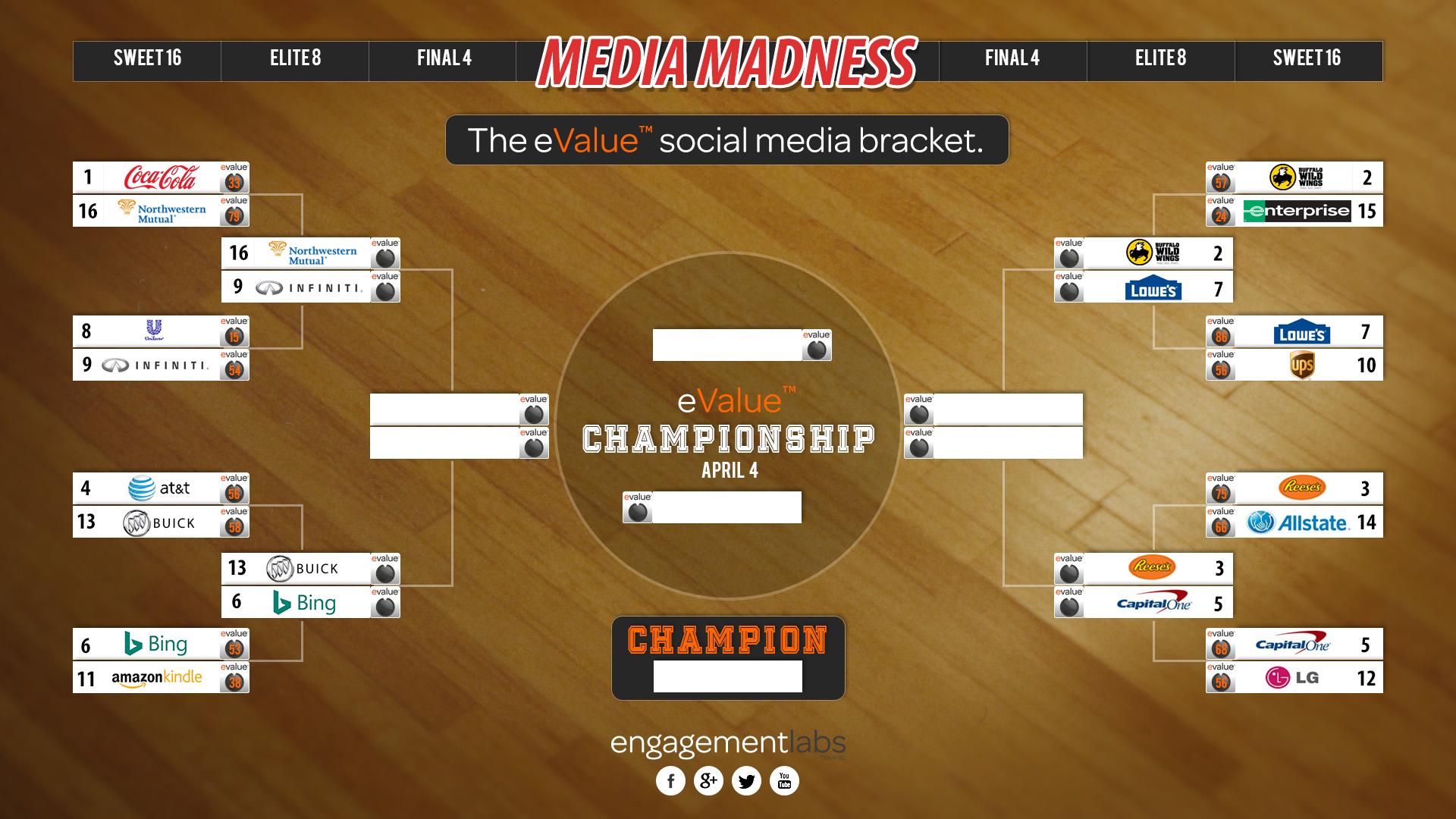 eValue social media bracket of ncaa sponsors | Engagement Labs