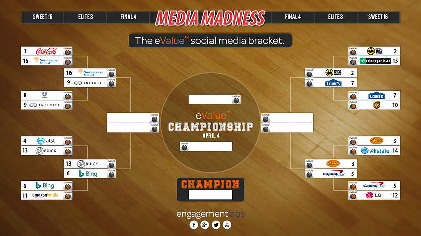 eValue social media bracket of ncaa sponsors | Engagement Labs