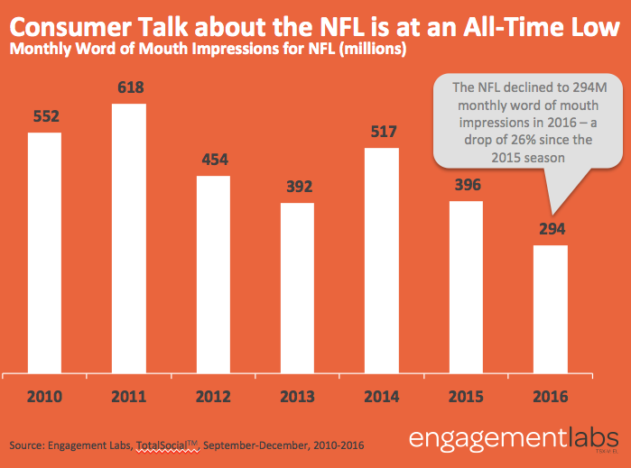 Engagement Labs | Consumer Talk about the NFL is at an All-Time Low
