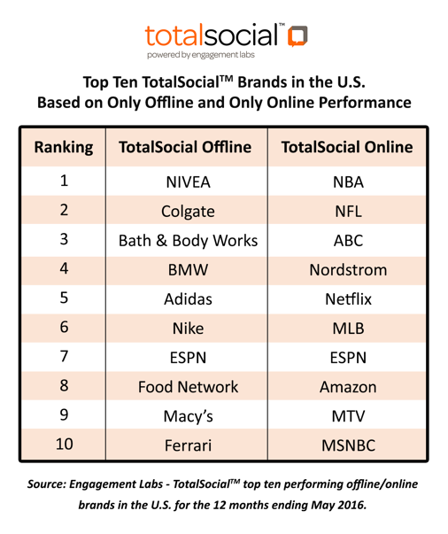 Top Brands for Offline and Online Performance | Engagement Labs