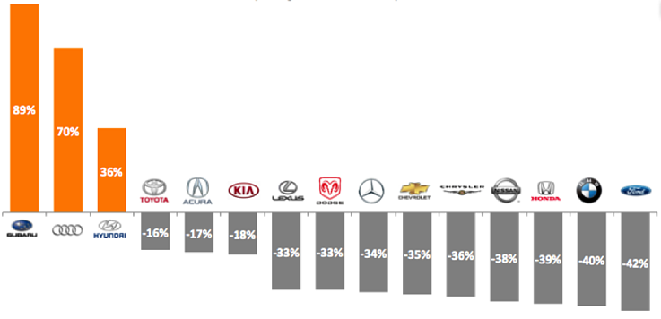 Engagement Labs | automobile conversations among 13-17 year olds