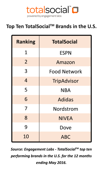 Top Brands in the U.S. for Social | Engagement Labs
