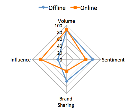 Amazon's TotalSocial Score | Engagement Labs
