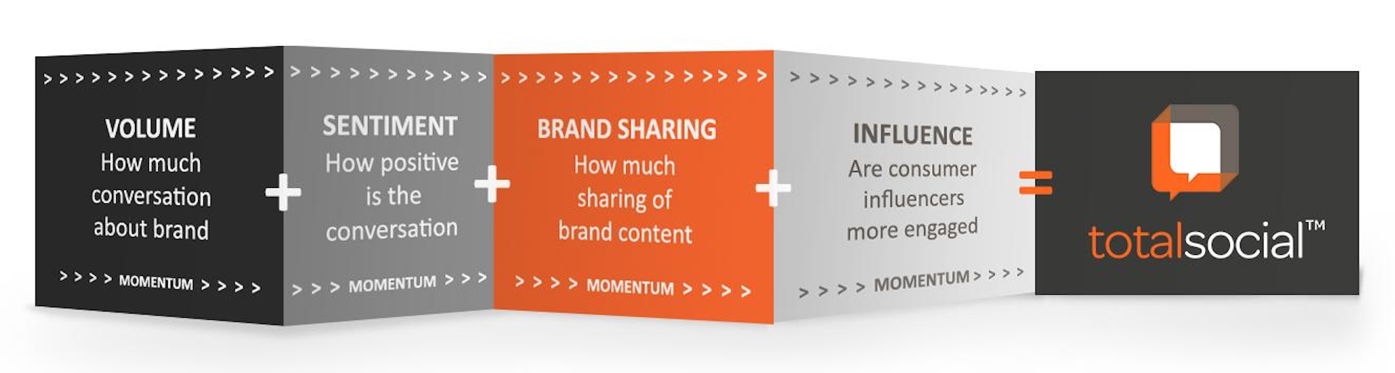 Engagement Labs | Measuring volume, brand sharing, sentiment and influence.