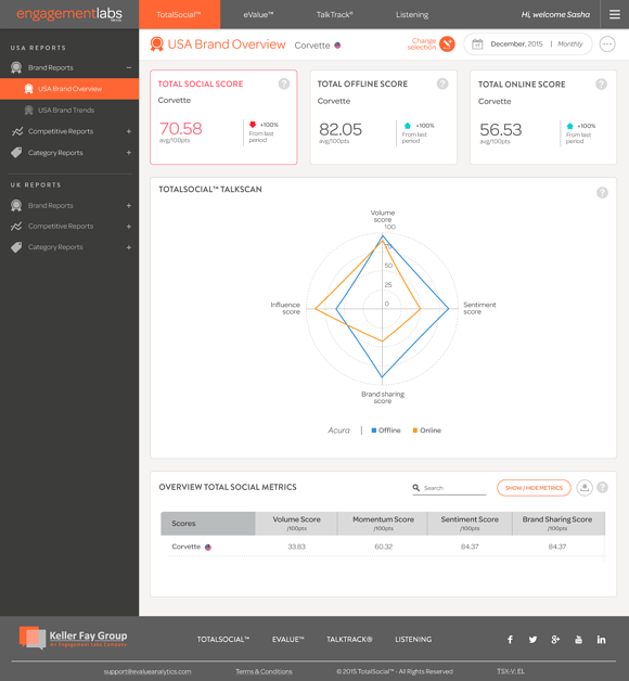 Engagement Labs | Inside TotalSocial conversation measurement tool