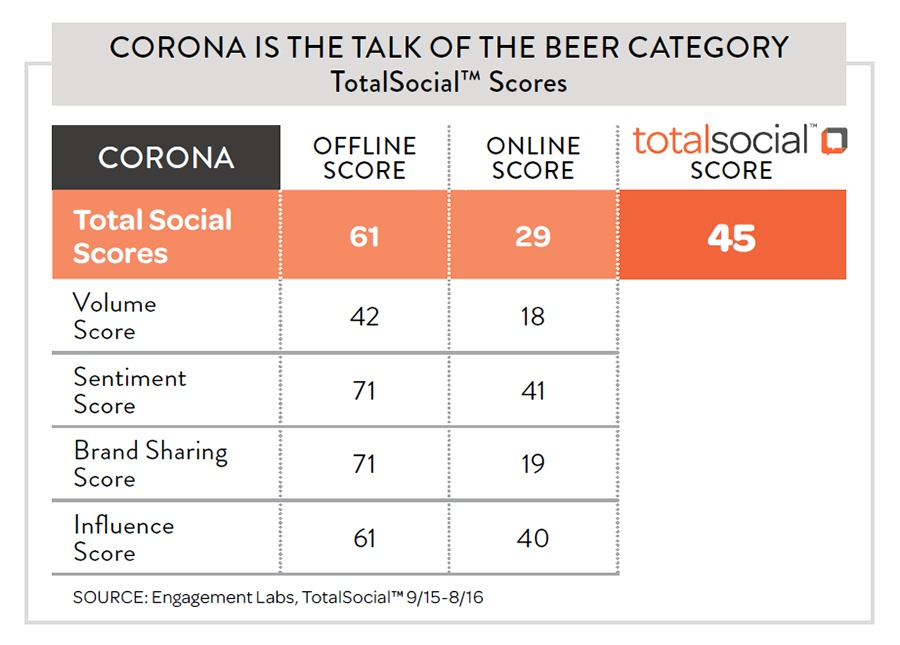 Corona TotalSocial Scres | Engagement Labs