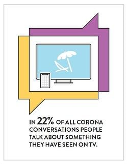 Engagement Labs | 22% of all Corona conversations include info on TV