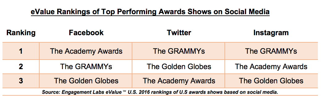 Top Performing Awards Shows on Social Media | Engagement Labs