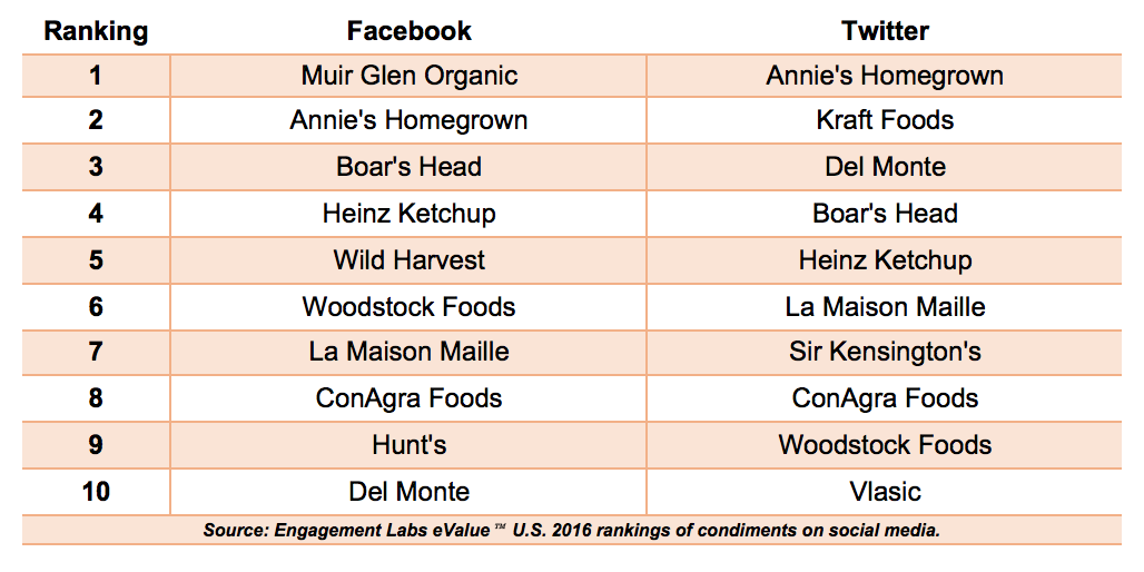 Rankings of condiments on Facebook and Twitter