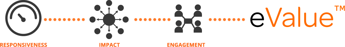 Enagagement Labs   Social Media Performance Insights