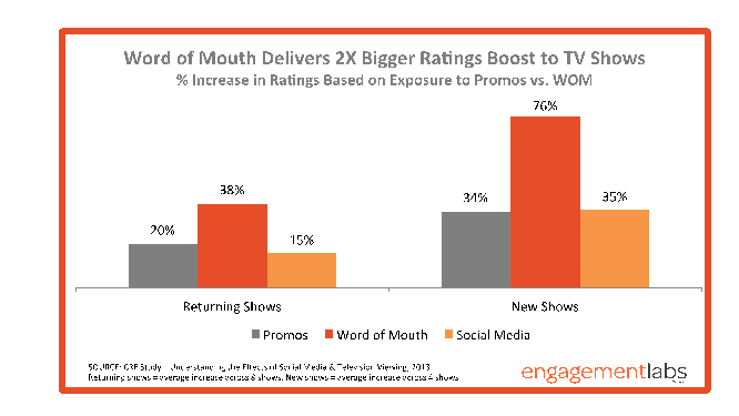 Engagement Labs | word of mouth delivers bigger ratings boost to Tv Shows