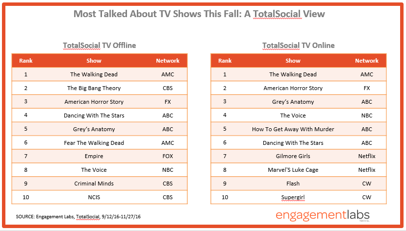 Engagement Labs | Most Talked About TV Shows | TotalSocial