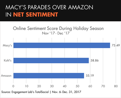 Macy's Parades Over Amazon in Net Sentiment