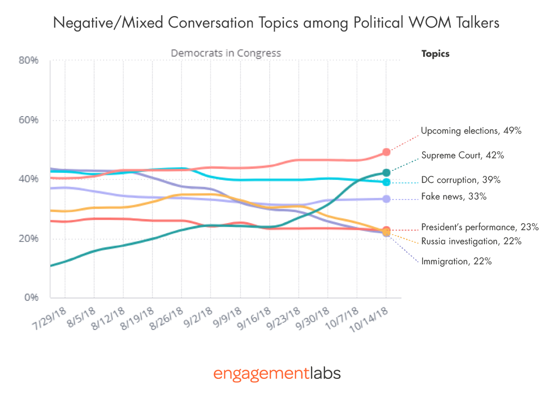 Negative/Mixed Conversation Topics Among Political WOM Talkers