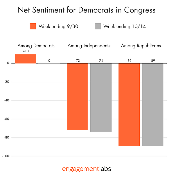 Net Sentiment for Democrats in Congress