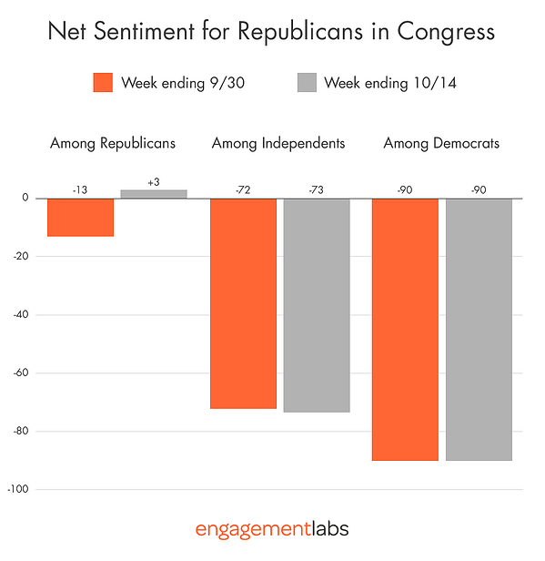Net Sentiment for Republicans in Congress