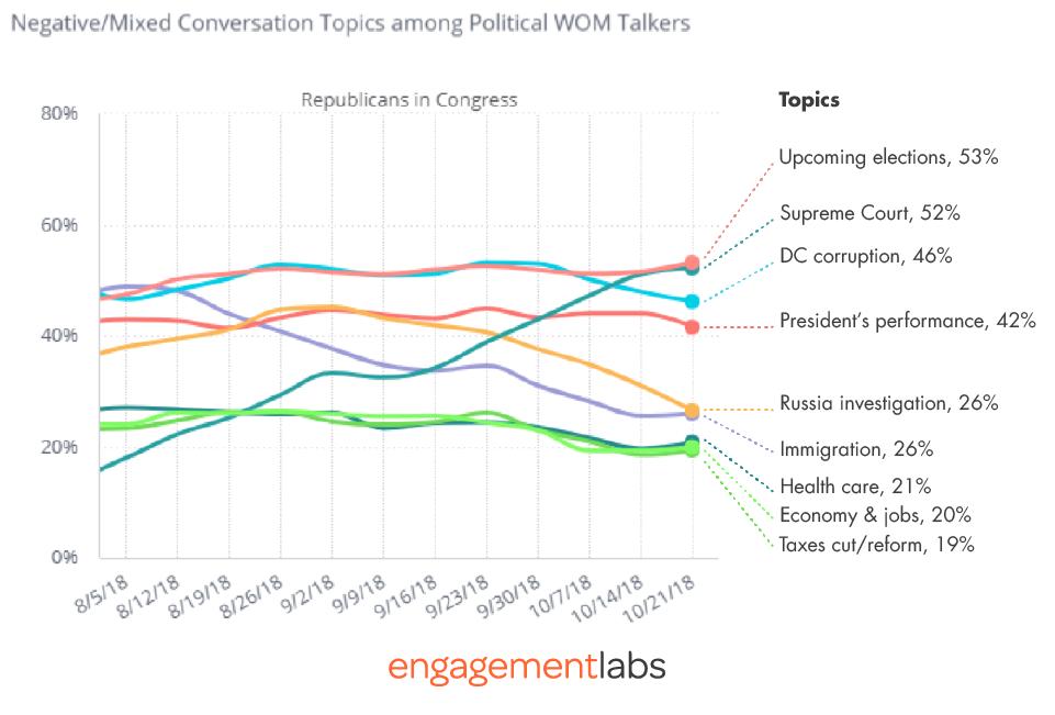 Negative/Mixed Conversation Topics among Political WOM Talkers - Republicans in Congress