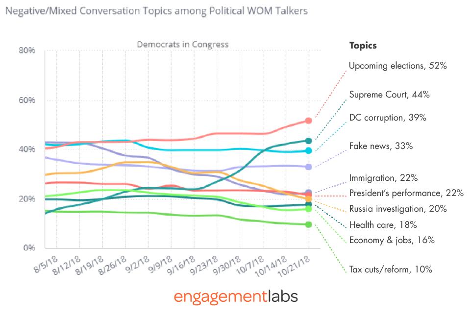 Negative/Mixed Conversation Topics among Political WOM Talkers - Democrats in Congress