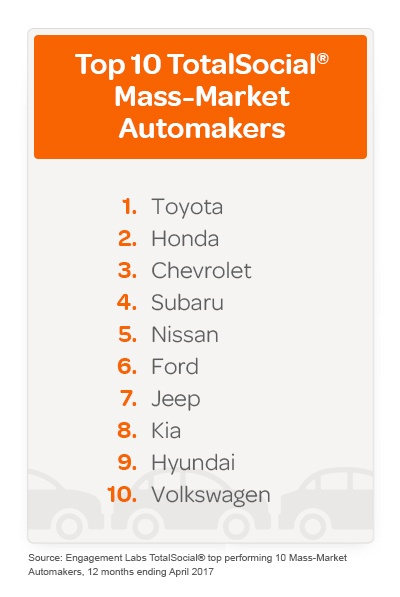 Mass-Market Automakers Rankers-1.jpg